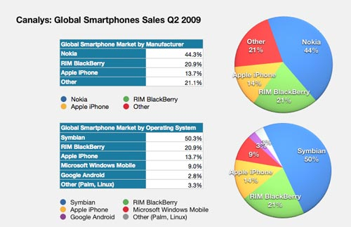 analysis of the global smartphone market