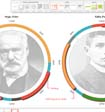 Microsoft Timeline Storyteller: новая среда для интерактивной визуализации данных