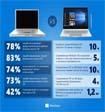 Россияне предпочитают ноутбуки планшетам и настольным ПК