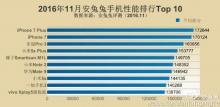 Самые мощные смартфоны ноября в рейтинге AnTuTu
