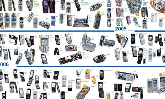 Nokia сменила схему именования