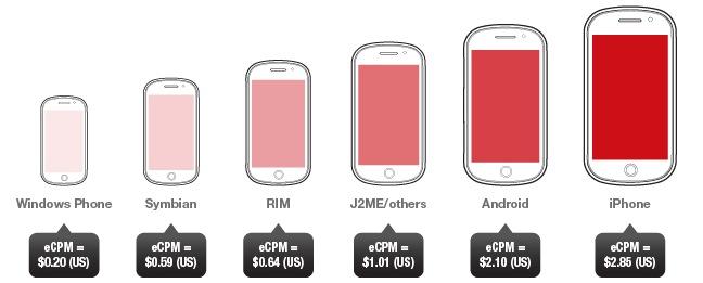 smartphones vs standard phones