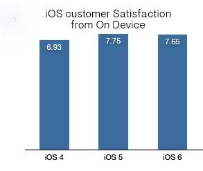 iOS 6: люди недовольны