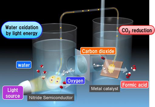 Компания Panasonic разработала фотосинтезирующую систему, которая конвертирует диоксид углерода (CO2)...