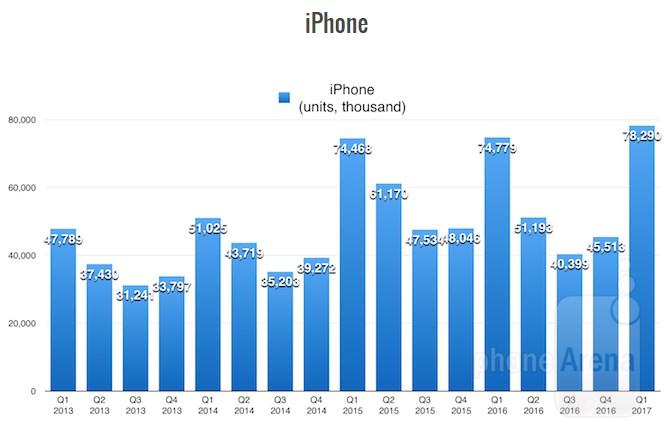 Apple отчиталась орекордных продажах iPhone ирекордной выручке