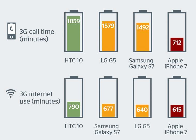 Специалисты назвали главный дефект iPhone 7