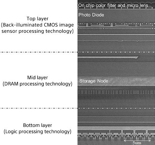 Сони показала индикатор для камеры телефонов, который снимает тысячу кадров засекунду