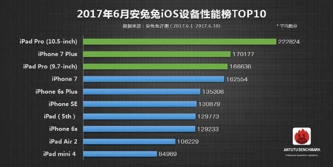 AnTuTu Top 10 iOS