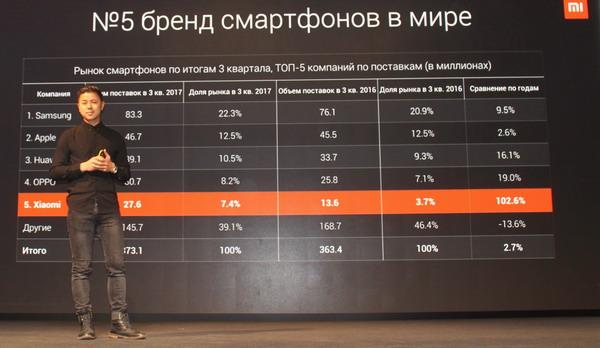 Топ-11 самых известных поставщиков телефонов в РФ - уXiaomi все плохо