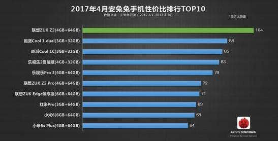 Рейтинг наилучших телефонов посоотношению цены икачества составлен AnTuTu