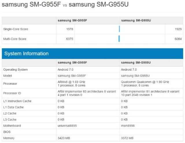 Samsung Galaxy S8+: Exynos 8895 vs Snapdragon 835