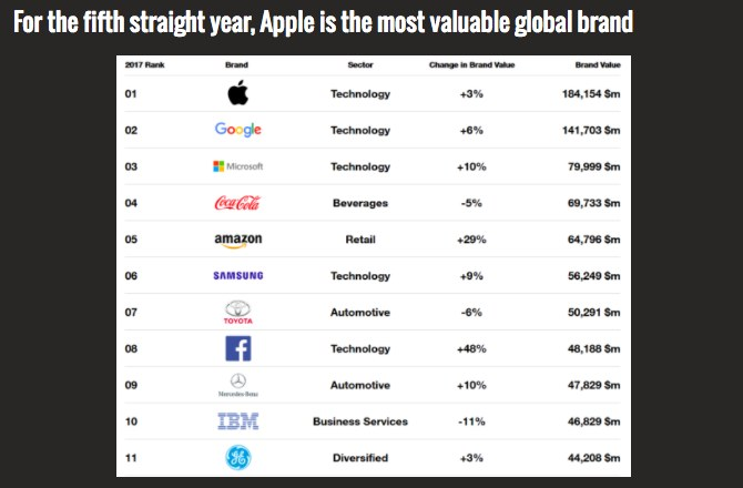 Компания Apple пятый год подряд возглавляет рейтинг 100 самых дорогих брендов мира