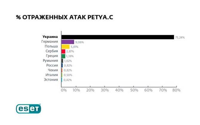 Вгосударство Украину довелось три четверти случаев заражения вирусом Petya— ESET