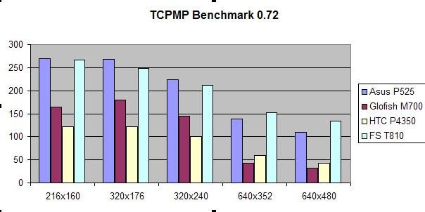 TCPMP тест Asus P525