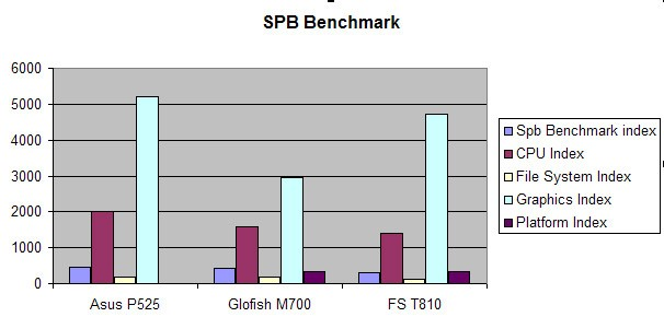 SPB Benchmark Asus P525