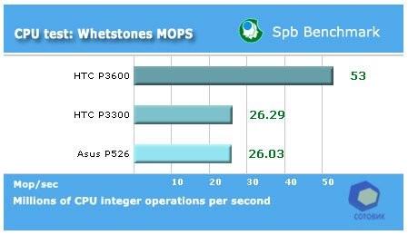 Обзор Asus P526