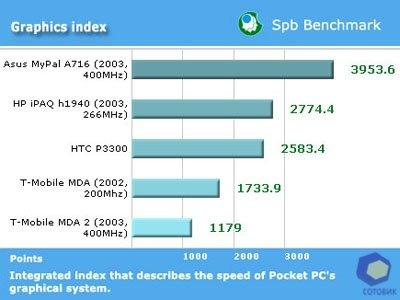 Обзор HTC  P3300