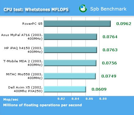 Тесты RoverPC G5