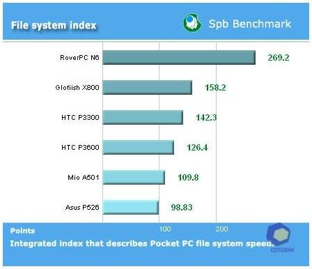 Обзор RoverPC N6